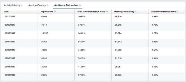 Facebook Delivery Insightful Audience Saturation
