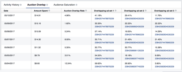Facebook Delivery Insightful Audience Overlap