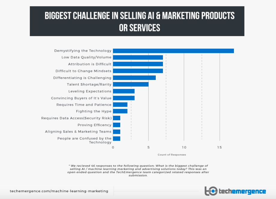 biggest challenge of selling AI and marketing products