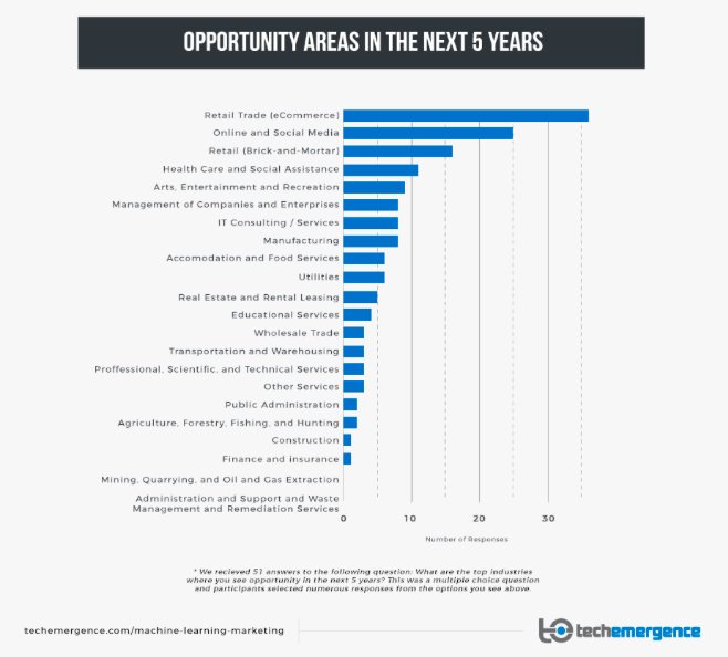 Machine Learning Opportunity areas in 5 years
