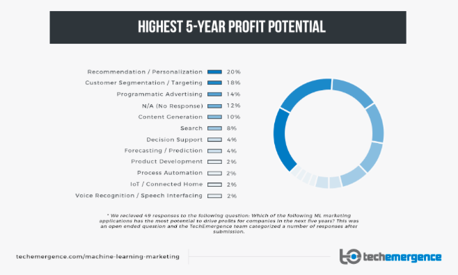 machine learning highest 5 year profit potential