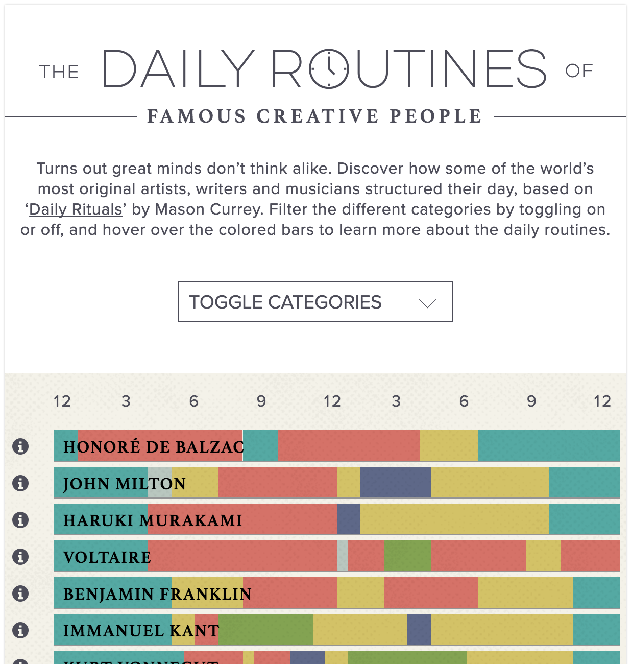 daily routines of famous creative people