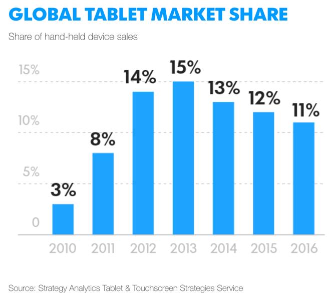 google table market share