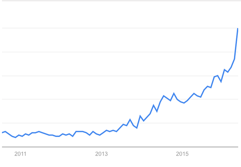 "Historical interest in ""ride sharing"" via Google Trends"
