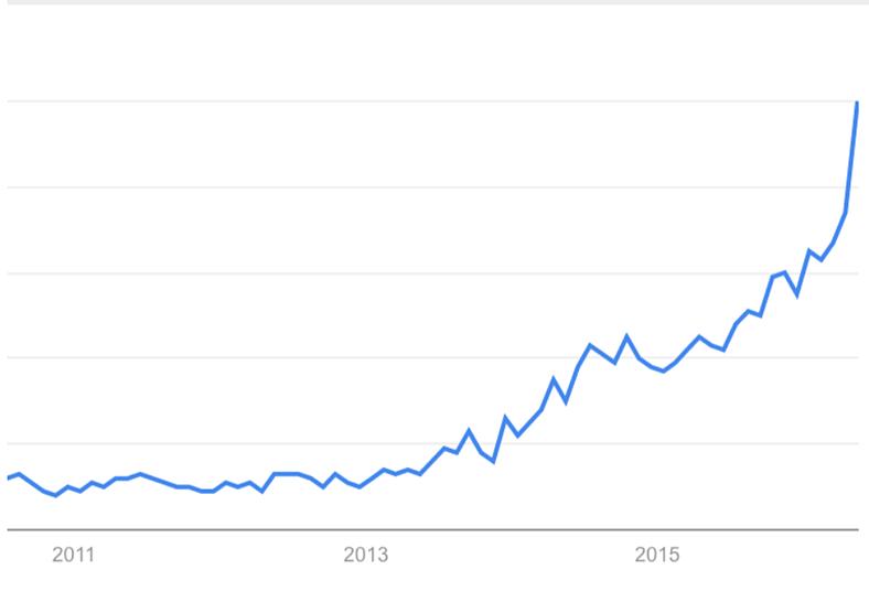 "Historical interest in ""ride sharing"" via Google Trends"