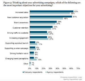 most important objectives for your advertising
