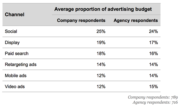 average portion of advertising budget