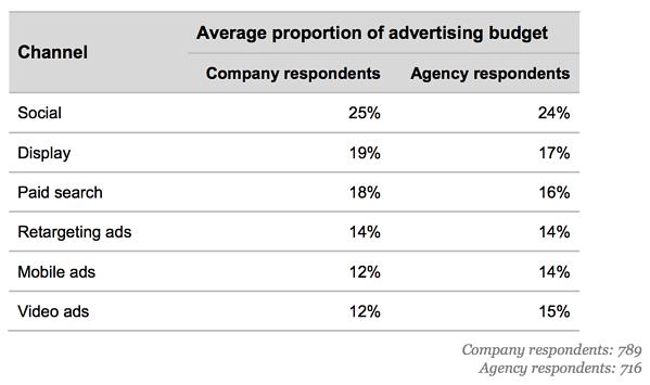 average portion of advertising budget