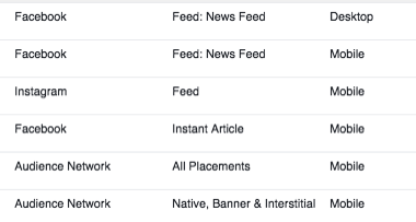 Facebook Ad Placement Audit