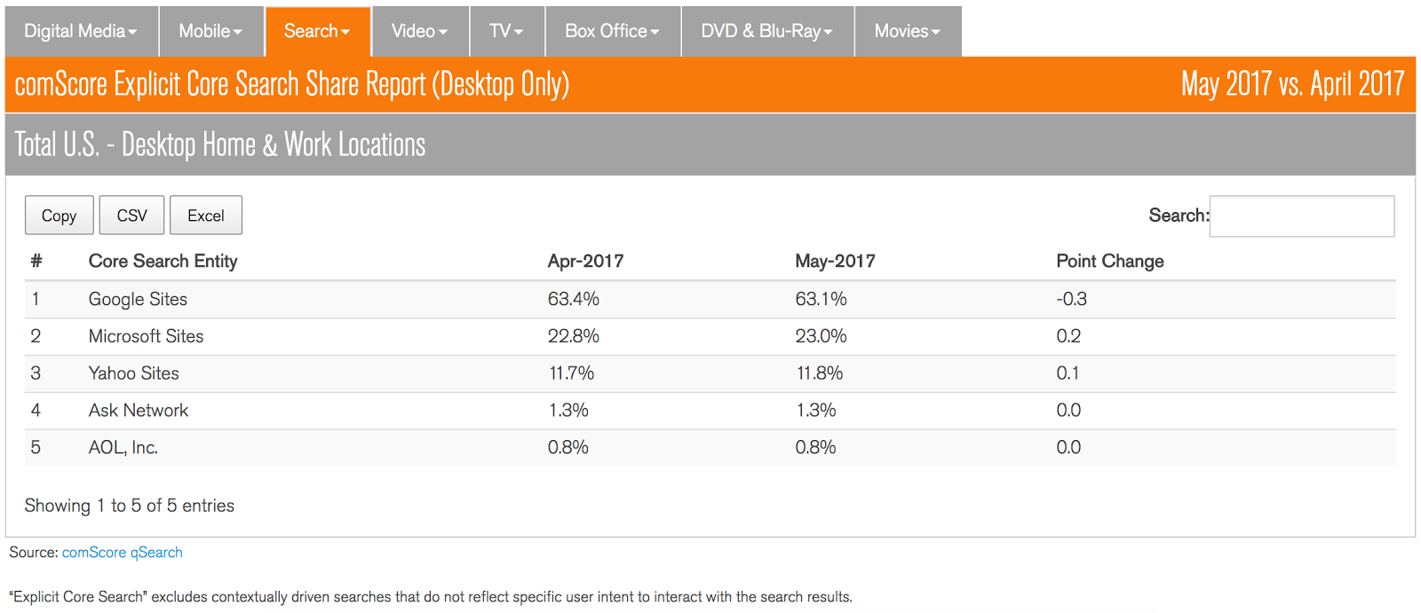 comScore's latest rankings for search on desktop