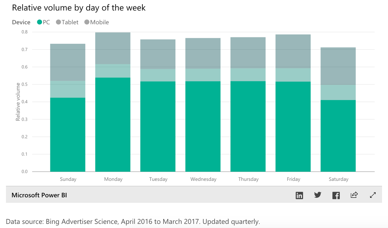 bing ads relative volume by day of the week