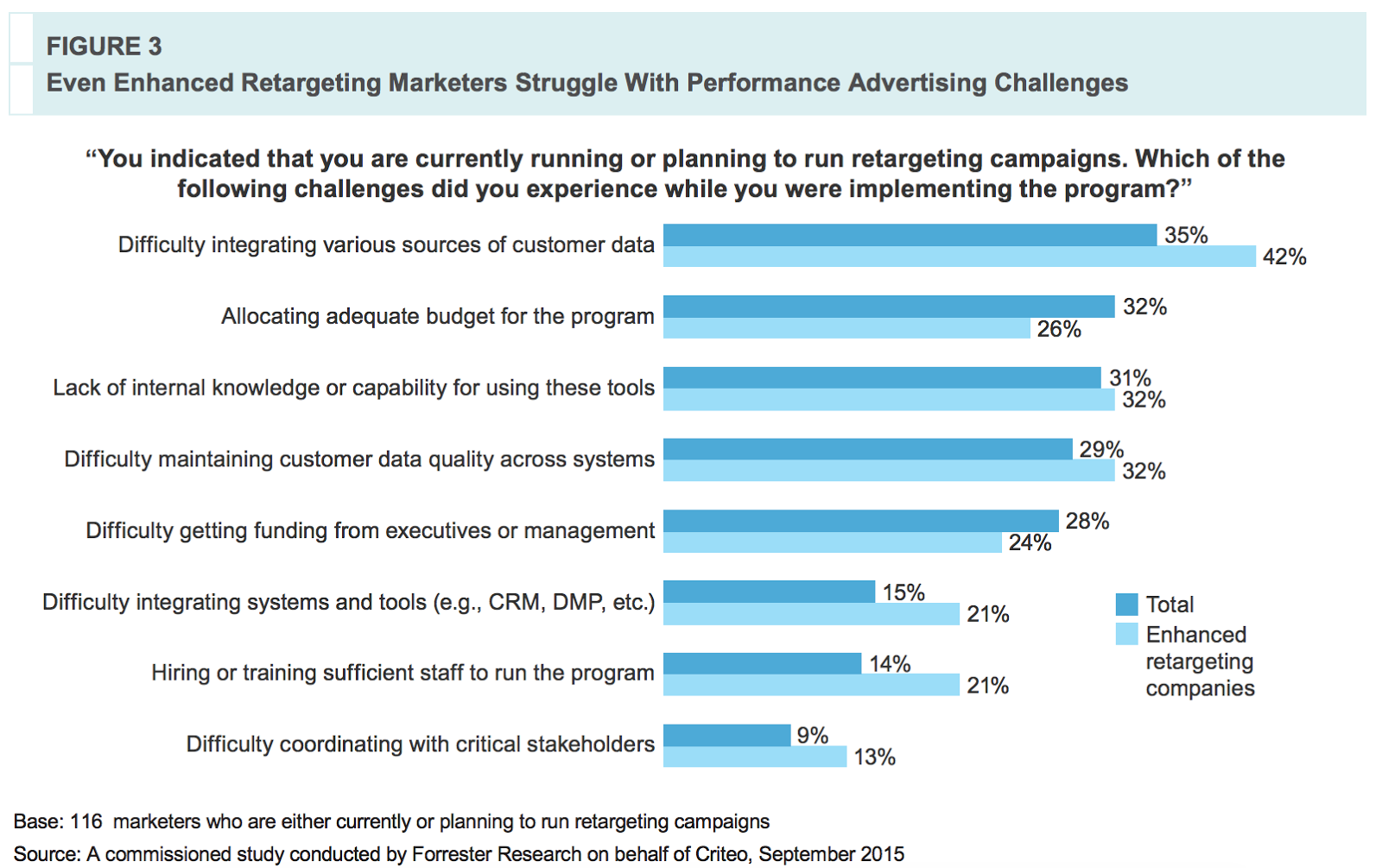retargeting in performance advertising