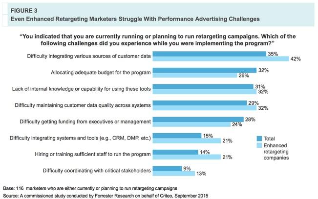 retargeting in performance advertising