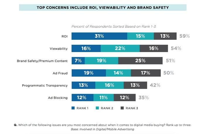 brand safety stats
