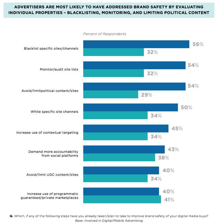 how advertisers address brand safety -- survey stats
