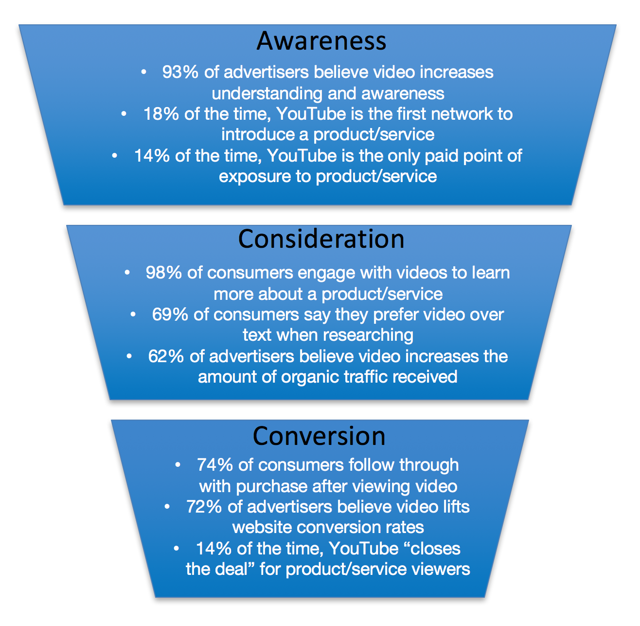 YouTube can be an active player in all stages of the conversion funnel or buyer journey