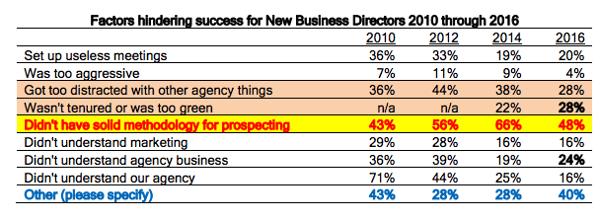 new business director factors hindering success