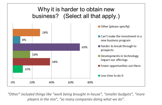 agency challenges: obtaining new business
