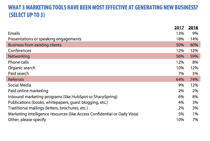the most effective lead generation tactics for agencies