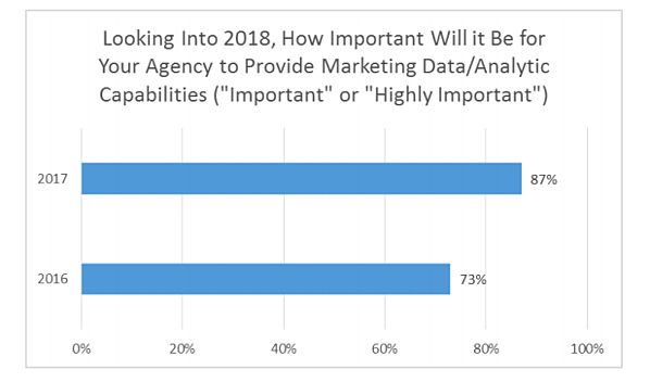 how important are data analytics capabilities for an agency?