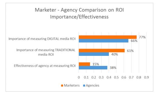 agency measuring roi