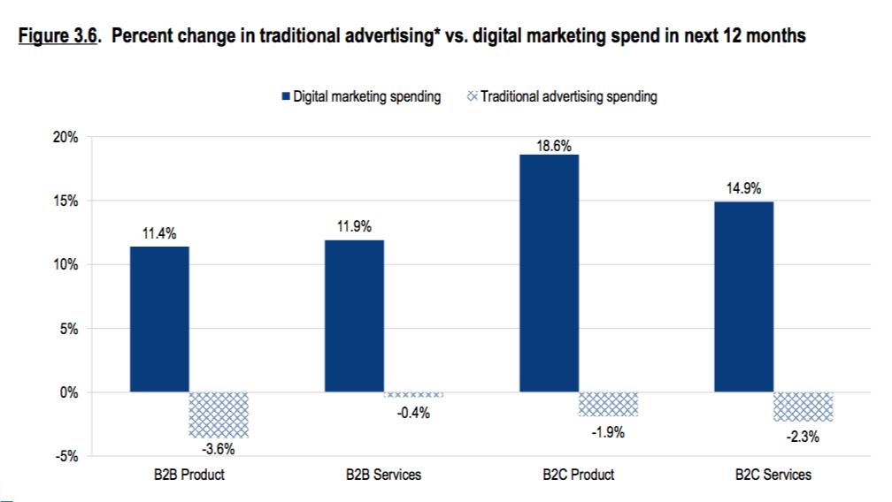ad spend digital vs traditional media