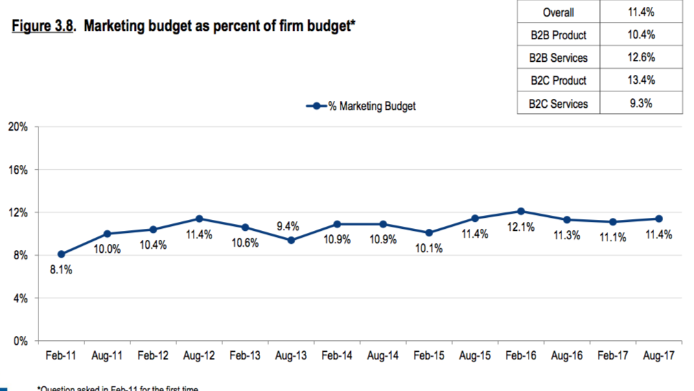 marketing budget as percent of overall budget
