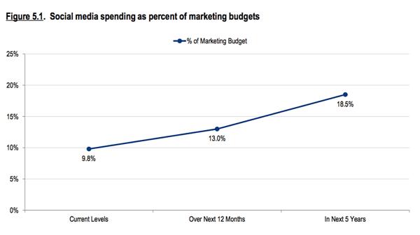 social media spend predictions
