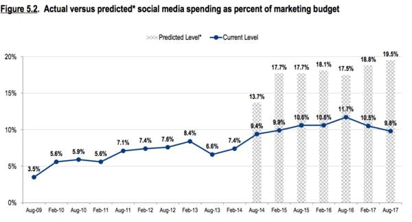 social media spend