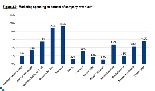 marketing spend as percent of company revenues