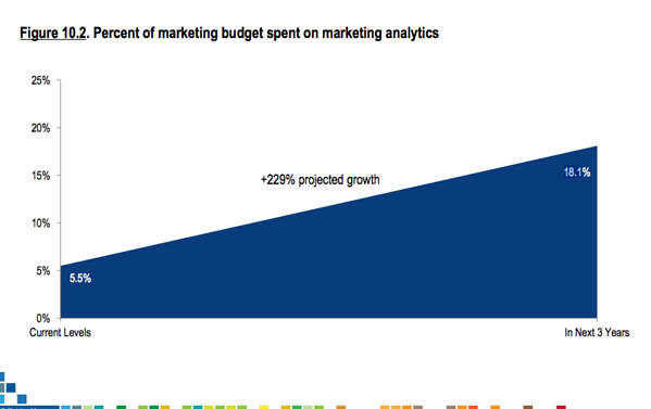 marketing spend on marketing analytics