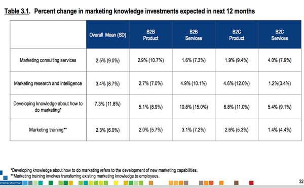 how much marketers invest in learning and education
