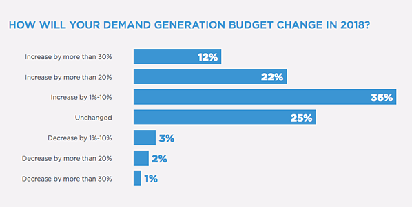 demand generation budget