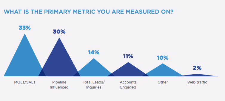 primary metric for demand generation teams