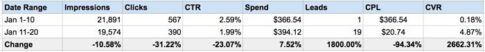facebook campaign analytics spreadsheet