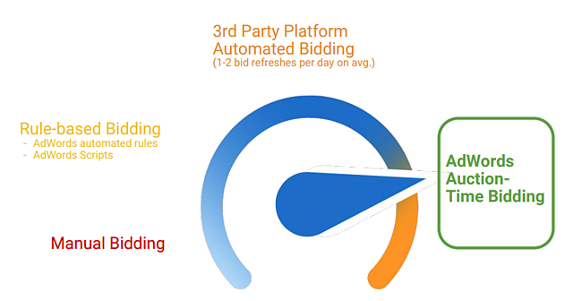 The evolution of PPC: from manual bidding to Smart Bidding