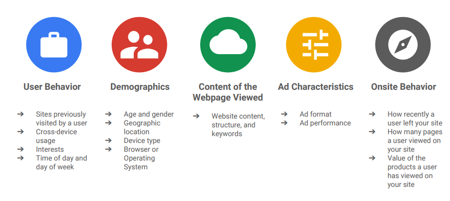 adwords search context signals