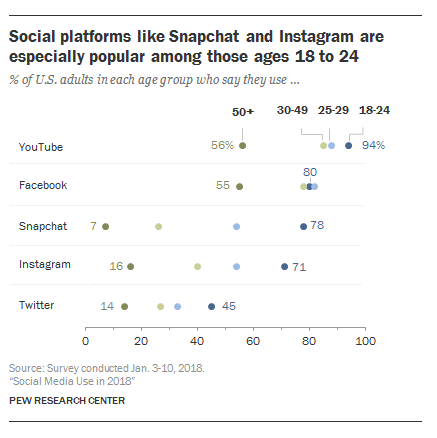 snapchat and instagram stats