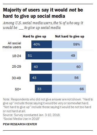 social media attitudes