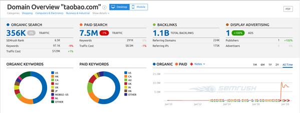 domain analytics tool