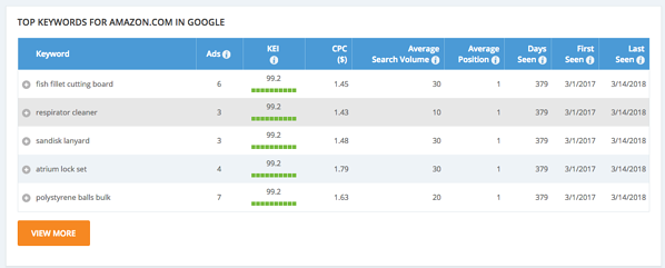10 PPC Tools to Steal Your Competitors' Best Ads
