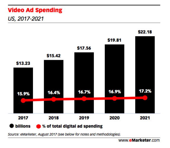 eMarketer video starts