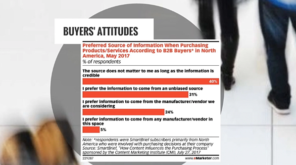 b2b marketing stats from emarketer