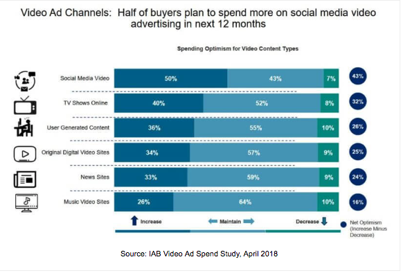 video ad channels growth