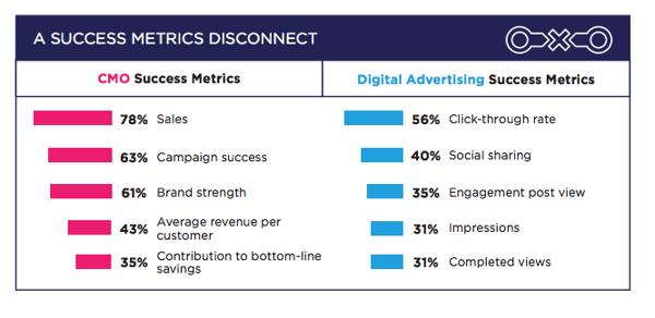 video campaign metrics