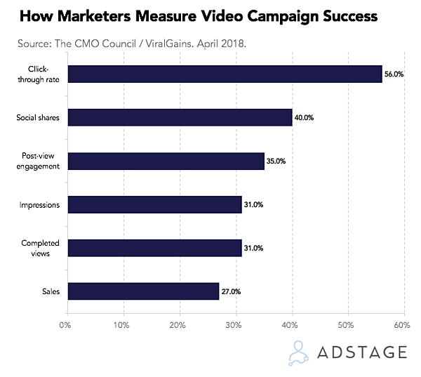 how marketers measure video campaign success