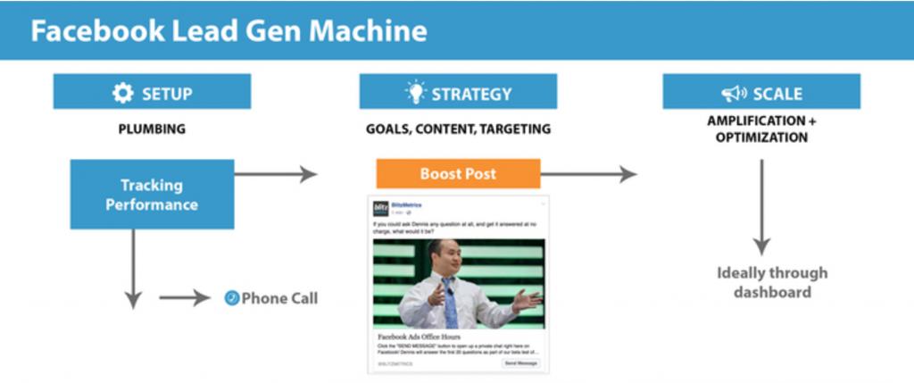 Facebook Lead Gen Machine via blog.adstage.io