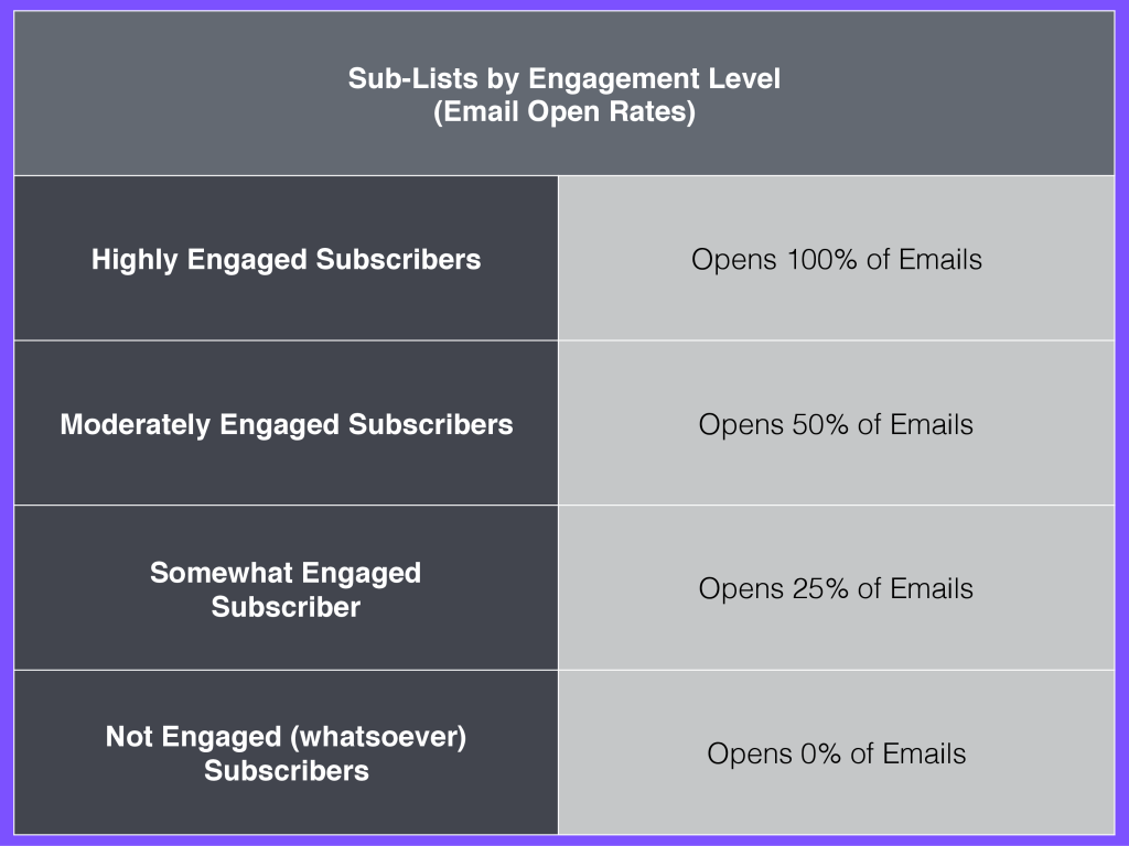 Sub-List Email Subscribers Email list growth via blog.adstage.io