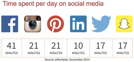 Time Spent on Social Media_eMarketer