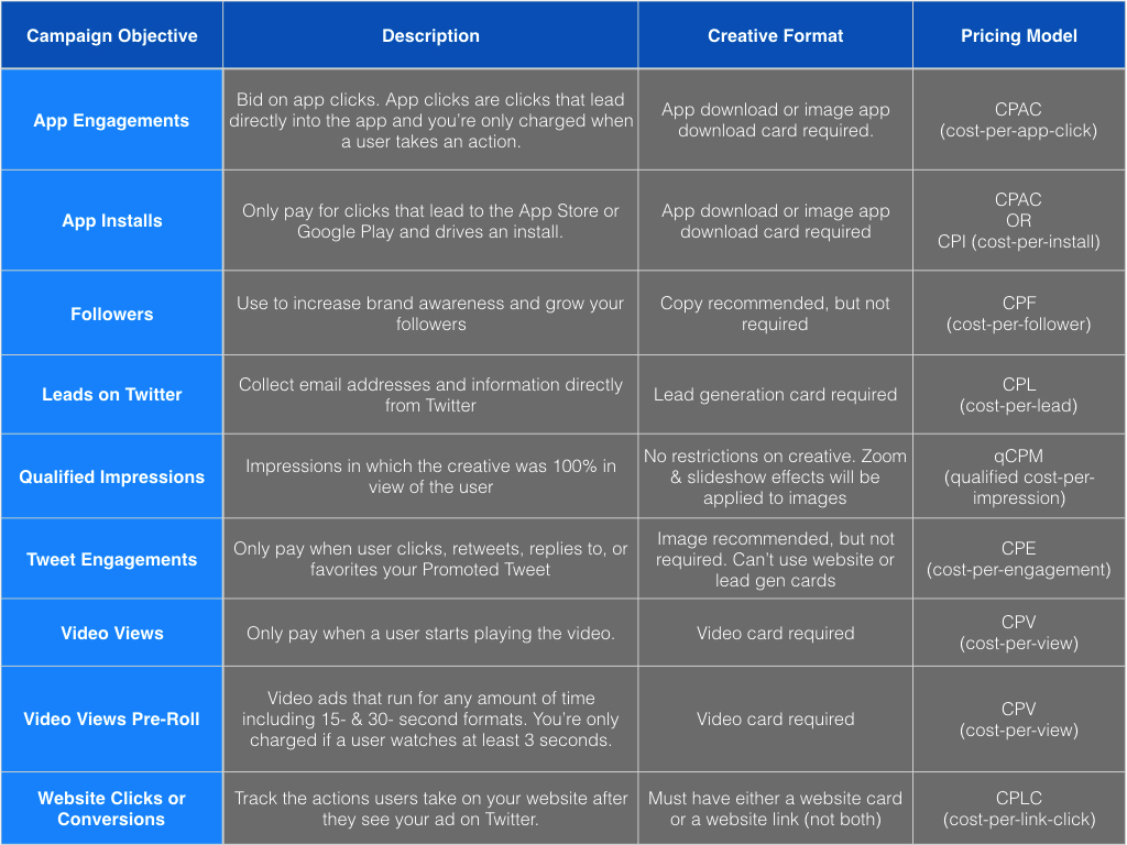 Twitter Ad Campaign Objectives chart via blog.adstage.io